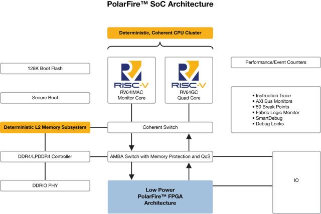PolarFire SoC architecture. (Image courtesy of Microsemi.)