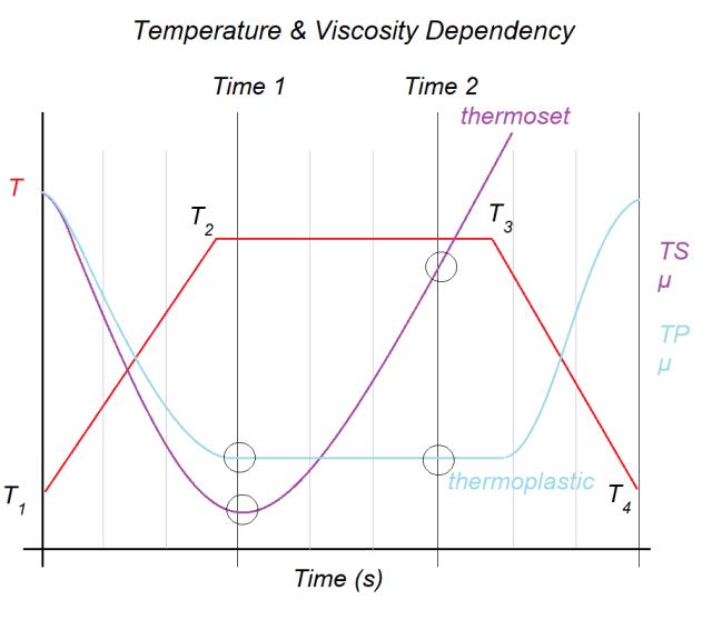 Relationship between temperature and viscosity.