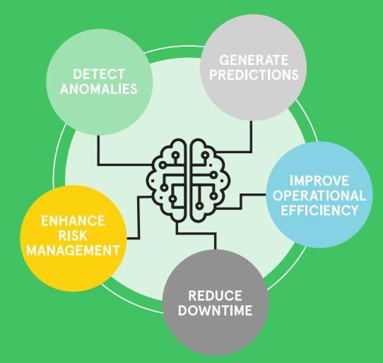Machine learning and data analytics. (Image courtesy of Avnet.)