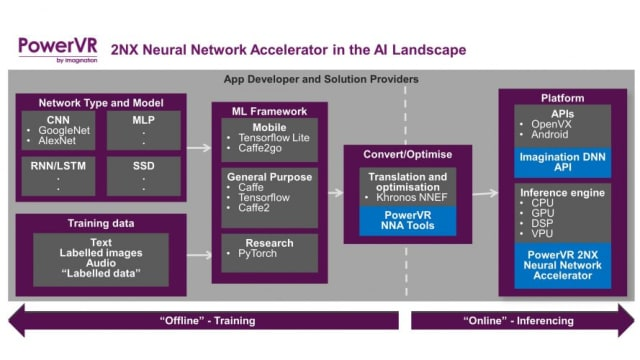PowerVR Series2NX neural network cores. (Image courtesy of Imagination Technologies.)