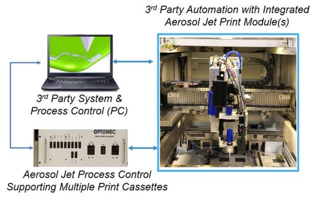 Aerosol Jet printing system. (Image courtesy of Optomec.)