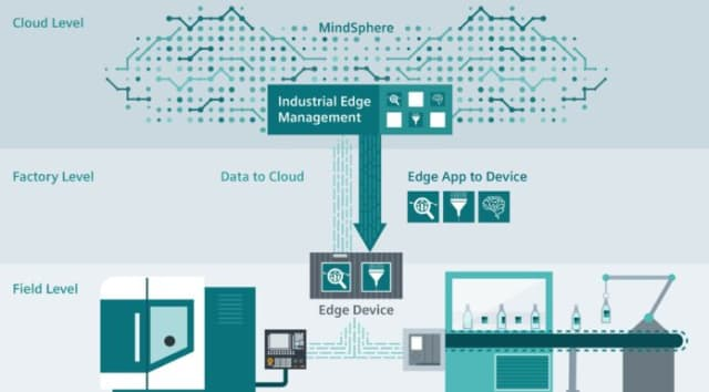 "When is edge computing needed? ""Take complex AI-controlled machine operations as a typical example of occasions when edge can be useful. You do not want to send the gigantic data volumes involved through the cloud while requiring second-rate response. Now we can instead process this locally within our solution,"" says Mats Friberg. (Image courtesy of Siemens.)"