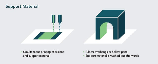 Soluble supports allow for overhangs, cavities and complex geometries. (Image courtesy of ACEO.)