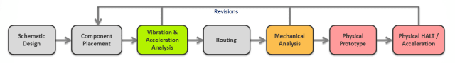 Figure 3. PCB revisions design cycle. (Image courtesy of Mentor Graphics Corporation.)