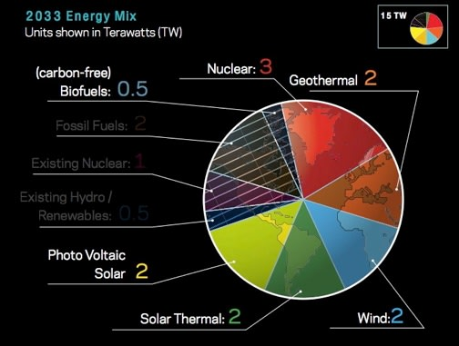 How 15 terawatts of energy could be divided in a fossil fuel world, based on Griffith's 2009 talk. (Image courtesy of Saul Griffith.)