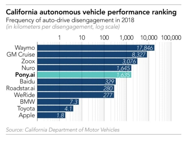 Pony.ai places fifth in the number of disengagements, where a human has to take control of the vehicle for whatever reason. The clear leader is Google's Waymo, whose AVs travel more than 10 times the distance of Pony.ai cars before disengagement occurs. California requires this reporting much to the dismay of the AC companies, who claim it is a poor measure of performance. (Image courtesy of Twitter.)