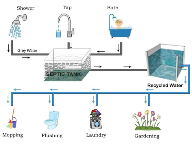 A diagram of gray water recycling. (Image courtesy of Z & X Mechanical Installations Ltd.)