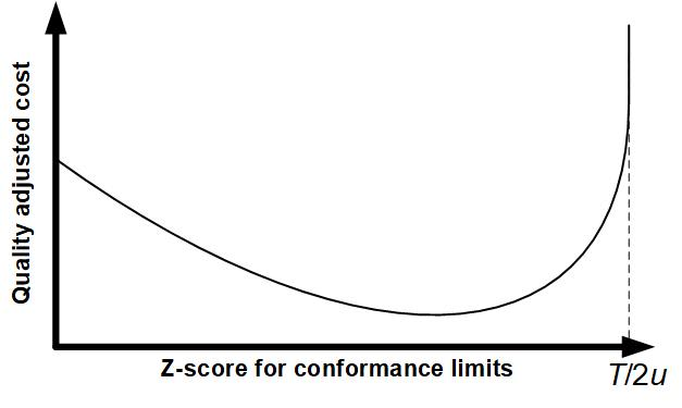 Fig3. Cost optimization curve to determine optimum conformance limits.