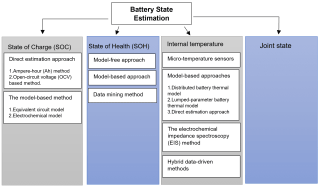 Figure 2. The four key states of battery state estimation.