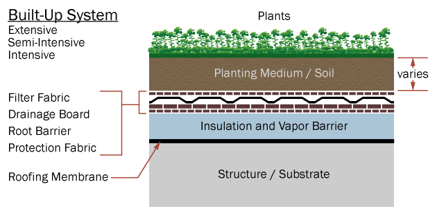 A basic green roof layer-by-layer schematic. (Image courtesy of Archtoolbox.)