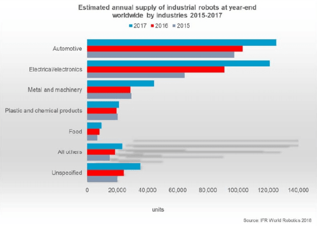 Estimated annual supply of industrial robots at year-end worldwide by industry across 2015 to 2017. (Image courtesy of IFR World Robotics 2018.)