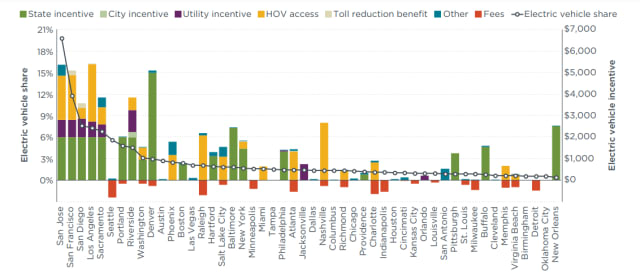Electric vehicle shares of new vehicles and available consumer incentives in the 50 most populous U.S metropolitan areas. New vehicle registration data are from IHS Markit. (Image courtesy of ICCT.)