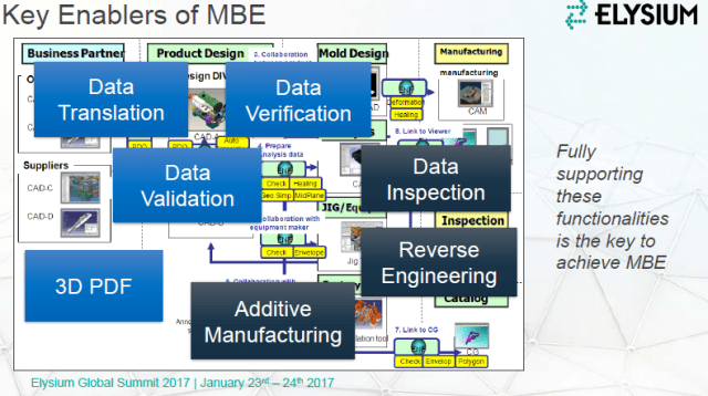 Figure 1. Key Enablers of model-based enterprise (MBE), as explained in an opening presentation on Elysium's product strategy, Supporting a Model-Based Lifestyle. Different tasks are divided into a handful of general categories, each of which is served by a particular tool. The common denominator of these tools is the ability to ensure product quality and interoperability over the product lifecycle. (Image courtesy of Elysium.)