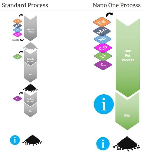 Multiple steps vs one step. (Image courtesy of Nano One.)