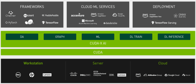 CUDA-X AI sits in the middle of hardware and software/services for data science application. (Image courtesy of NVIDIA.)
