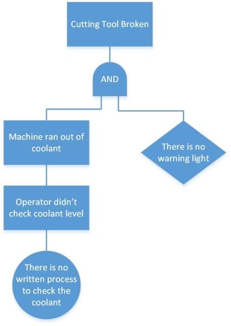 Figure 5: A simple fault tree analysis.