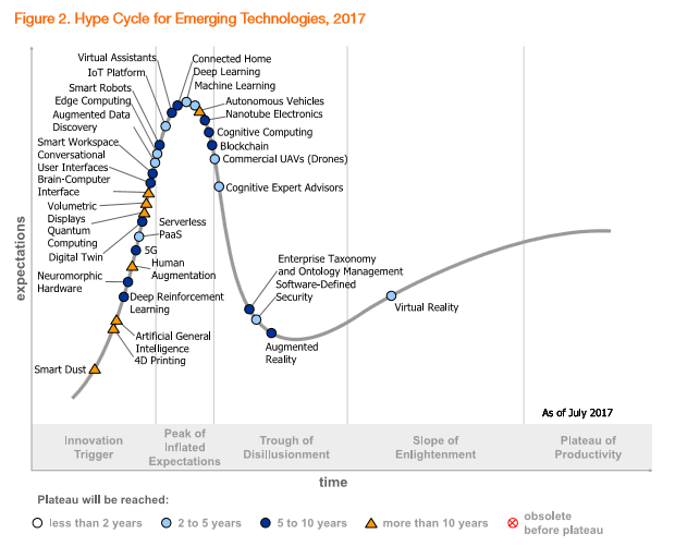 Gartner's Hype Cycle for Emerging Technologies 2017. (Image courtesy of Gartner,Inc.)