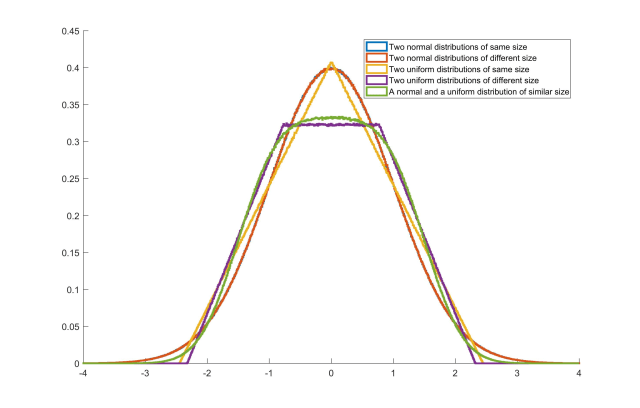 Figure 1: Standardized probability distributions for each simulation.