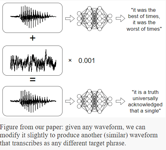 "By adding a slight ""perturbation"" to waveforms, the team was able to make them register as entirely different sentences, or register as words when the waveform was not speech initially. (Photo courtesy of Nicholas Carlini and David Wagner.)"