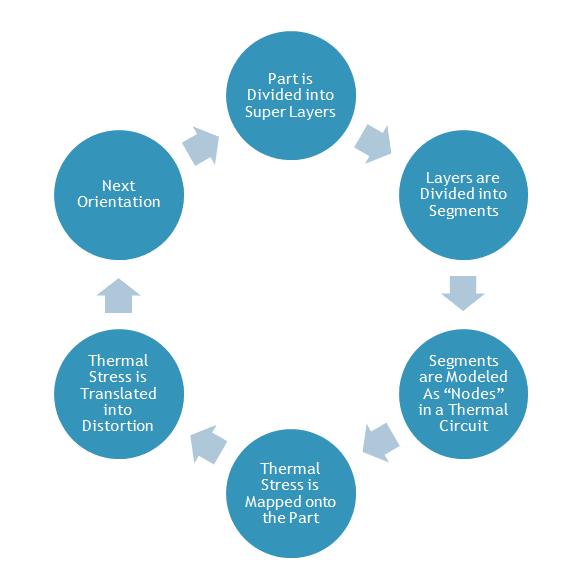 Figure 3. The Sunata process.(Image courtesy of Atlas3D.)
