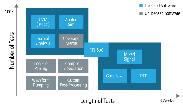 Cadence Verification Suite and HPC datacenter functionality. (Image courtesy of Cadence.)