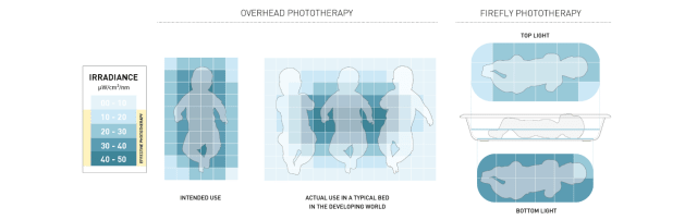 Comparison of effective phototherapy treatment between traditional phototherapy devices (left), traditional device with multiple babies (middle) and the Firefly (right). Placing multiple babies in one device will not result in effective phototherapy. (Image courtesy of Design That Matters.)