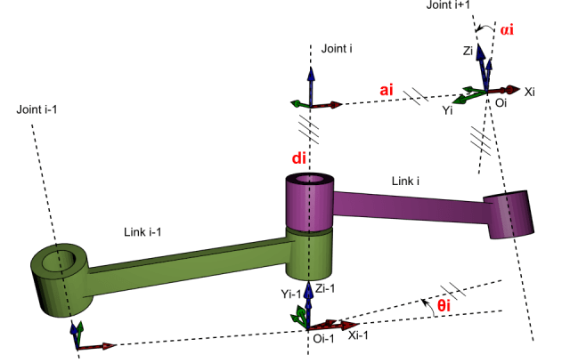 Diagram of the classic four-parameter DH convention.