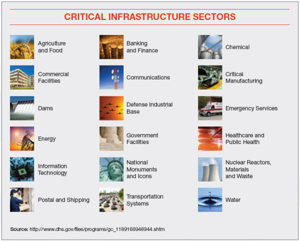 Critical infrastructure sectors. (Image courtesy of the Department of Homeland Security.)