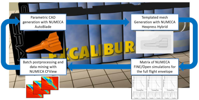 Figure 4. Masten's NUMECA workflow. (Image courtesy of Masten Space Systems.)
