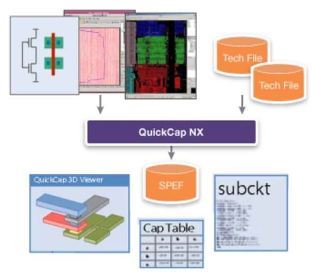 QuickCap NX. (Image courtesy of Synopsys.)