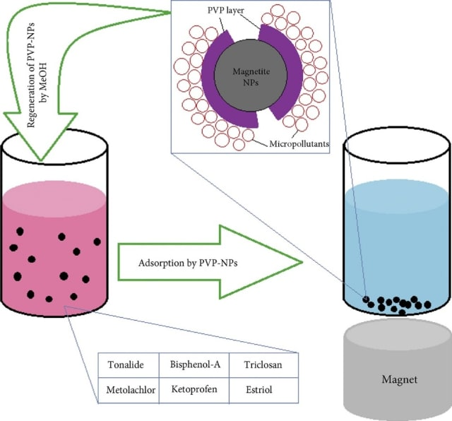 Illustration of the process for adding polymer-coated magnetic nanoparticles to contaminated water, magnetically removing them after adsorption occurs, and rinsing with methanol so that the adsorbent can be reused. (Image courtesy of Mohamed Alizadeh Fard et. al, Elsevier and Colloids and Surfaces A: Physicochemical and Engineering Aspects.)