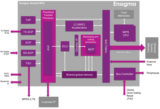 Ensigma Radio IP. (Image courtesy of Imagination Technologies.)