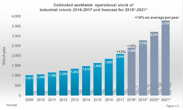 Estimated worldwide operational stock of industrial robots 2016-2017 and forecast for 2018 through 2021. (Image courtesy of IFR World Robotics 2018.)