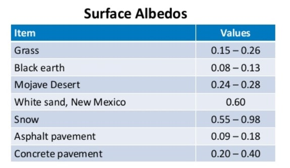 Albedos of different surfaces. (Image courtesy of NREL.)