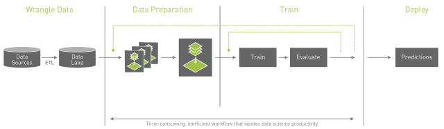 GPU acceleration can increase the efficiency of time-consuming data preparation and training, according to NVIDIA. (Image courtesy of NVIDIA.)