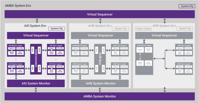 The Synopsys VIP and Test Suite for Arm AMBA ACE5.(Image courtesy of Synopsys.)