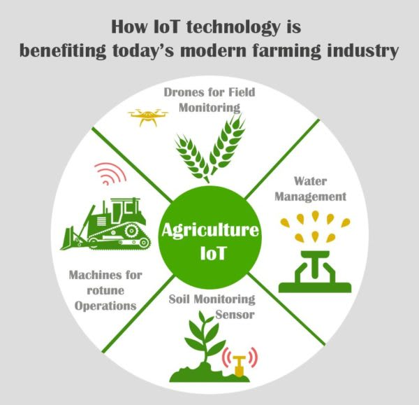 Using IoT, modern farming will be able to increase production and reduceresources. (Image courtesy of Techno FAQ.)