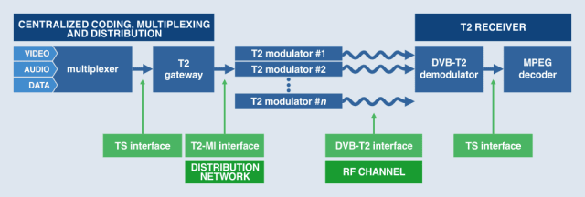 Block diagram of a typical DVB-T2 chain. (Image courtesy of PROMAX.)