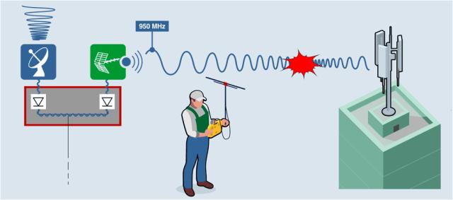 RANGER Neo analyzers. (Image courtesy of PROMAX.)
