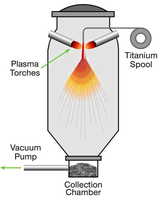 In plasma atomization, wire feedstock is fed to a plasma torch, which atomizes the powder into highly spherical particles. LPW uses a process known as plasma spheroidization to further refine powders for refractory metals like Tungsten and Tantalum. (Image courtesy of LPW Technology.)