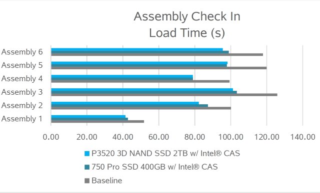 Figure 4. Load time metrics with the Intel CAS system.