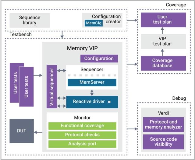 DDR5 NVDIMM-P verification IP. (Image courtesy of Synopsys.)