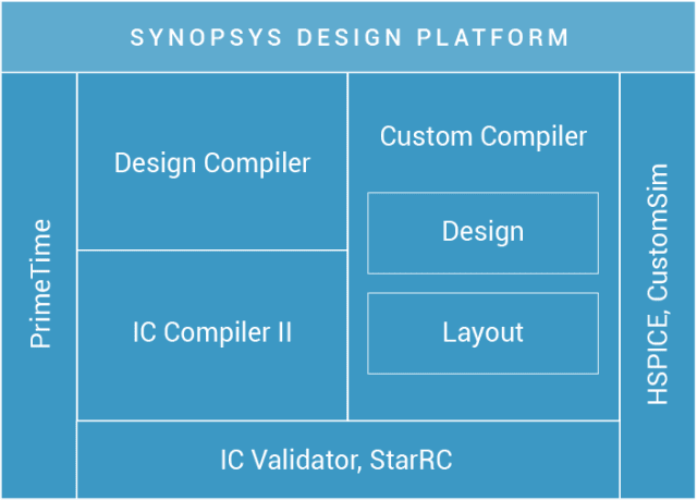 Synopsys Design Platform. (Image courtesy of Synopsys.)
