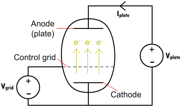 A simplified diagram of a vacuum tube triode. A minute adjustment to the grid voltage has a comparatively large effect on the plate current, allowing the triode to be used for amplification.