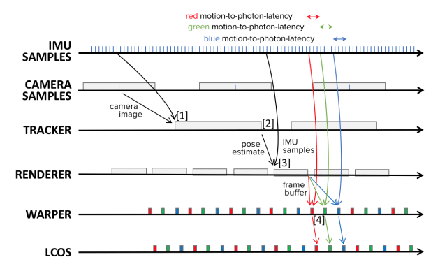 Motion prediction is accurate when the length of time to predict is very small, like 20 milliseconds, but loses accuracy as the length of time expands. A common practice to correct this is to warp the frame buffer after the render step with an even more up-to-date pose prediction. (Image courtesy of DAQRI.)