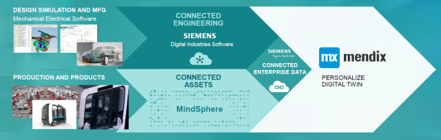 Siemens product portfolio including Mendix. (Image courtesy of Siemens.)