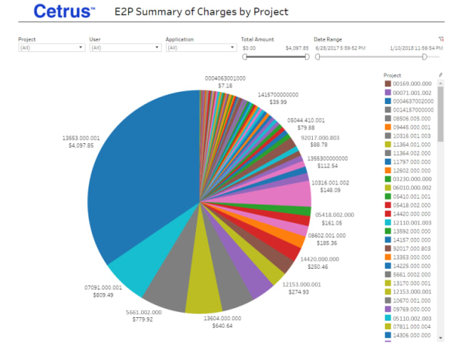 The E2P tool can ascribe a billing rate to software usage assigned to various projects within an organization so that that usage can be factored into the final invoice for the customer. (Image courtesy of Cetrus.)