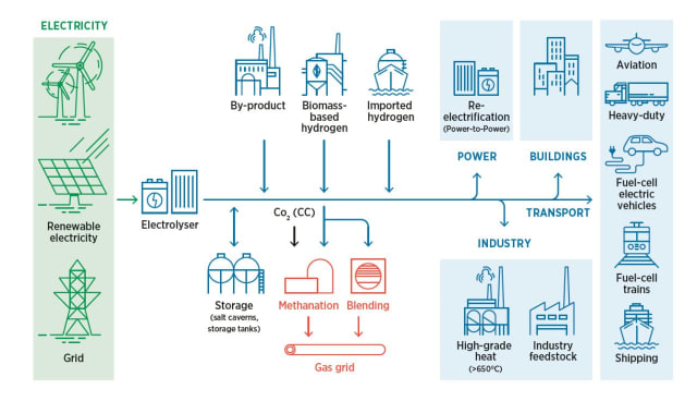 Green hydrogen can be used directly or in other processes. (Image courtesy of International Renewable Energy Agency [IRENA].)