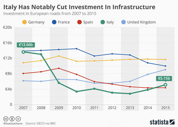 Italy and Spain are at the bottom of infrastructure spending for major European countries. Many bridges built in the 1960s are starting to show signs of deterioration.