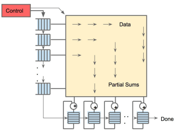 Figure 4. Representation of systolic data flow in the TPU's Matrix Multiply Unit. (Image courtesy of Google.)